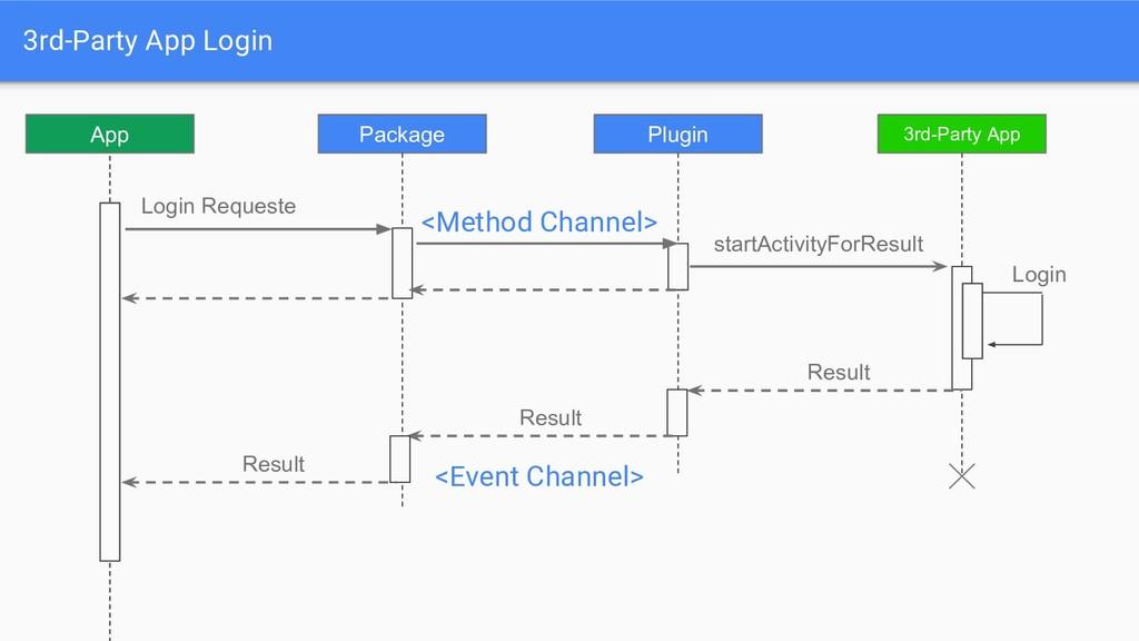 3rd-Party App Login App Package Login Requeste ...