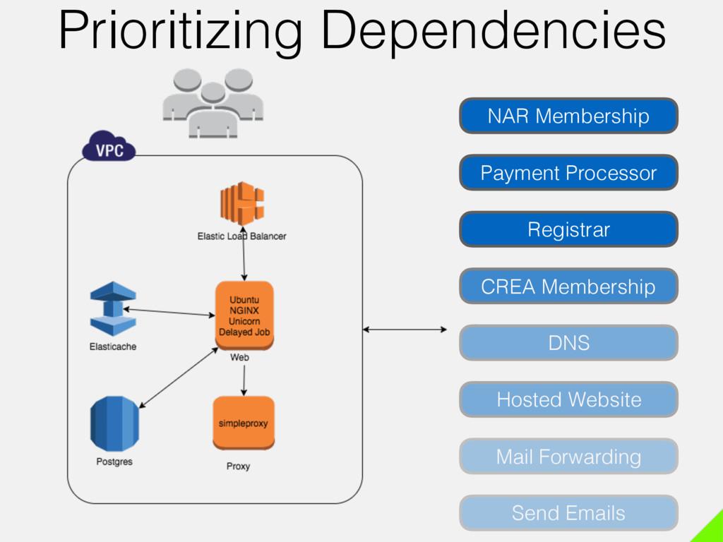NAR Membership Send Emails DNS Mail Forwarding ...