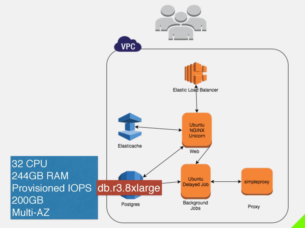 32 CPU 244GB RAM Provisioned IOPS 200GB Multi-A...