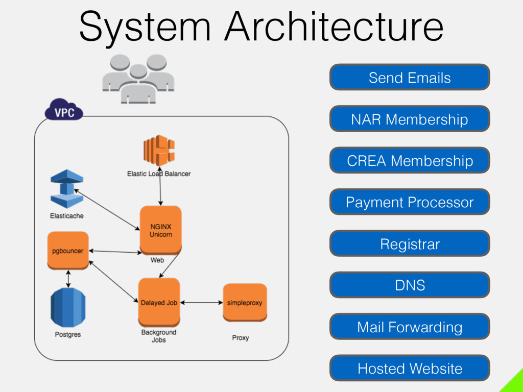 System Architecture Send Emails DNS Mail Forwar...
