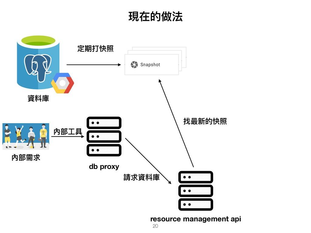 現在的做法 資料庫 db proxy resource management api 找最新的...