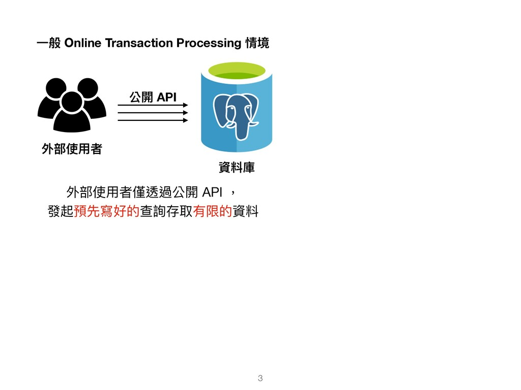 外部使⽤者 資料庫 ⼀般 Online Transaction Processing 情境 外...