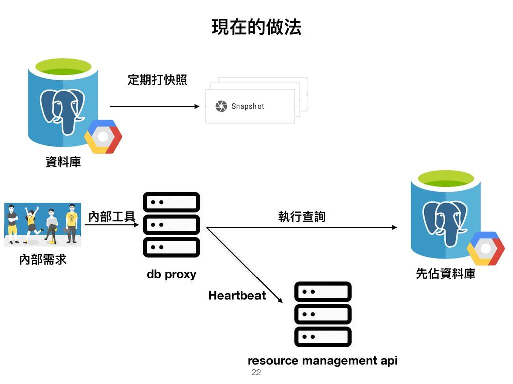 現在的做法 資料庫 db proxy resource management api 先佔資料...