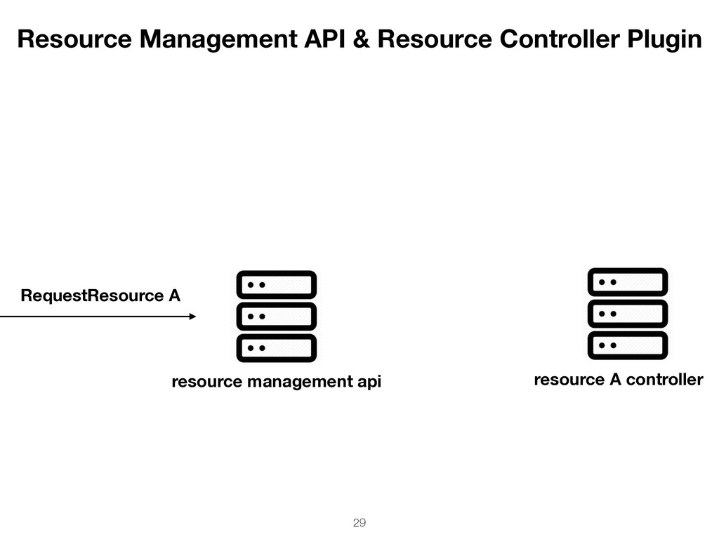Resource Management API & Resource Controller P...