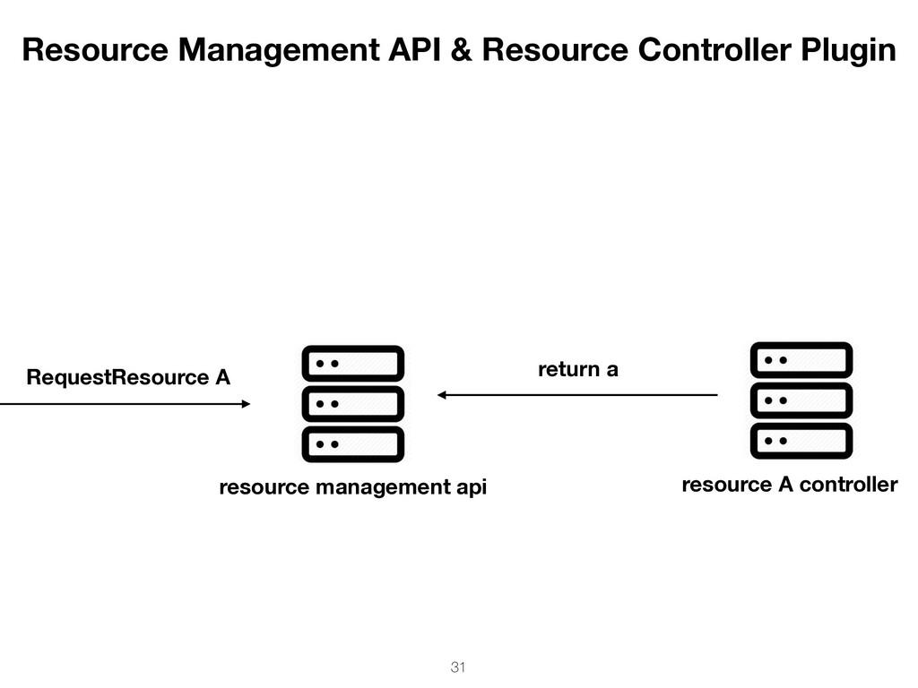 resource management api RequestResource A resou...