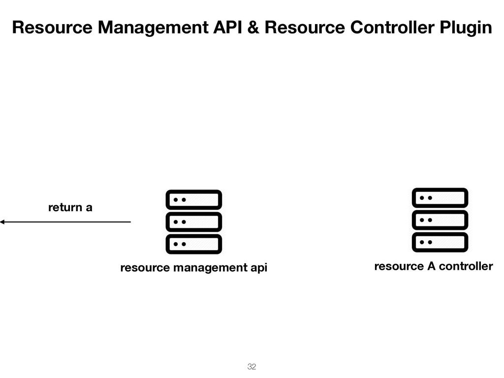 resource management api return a resource A con...