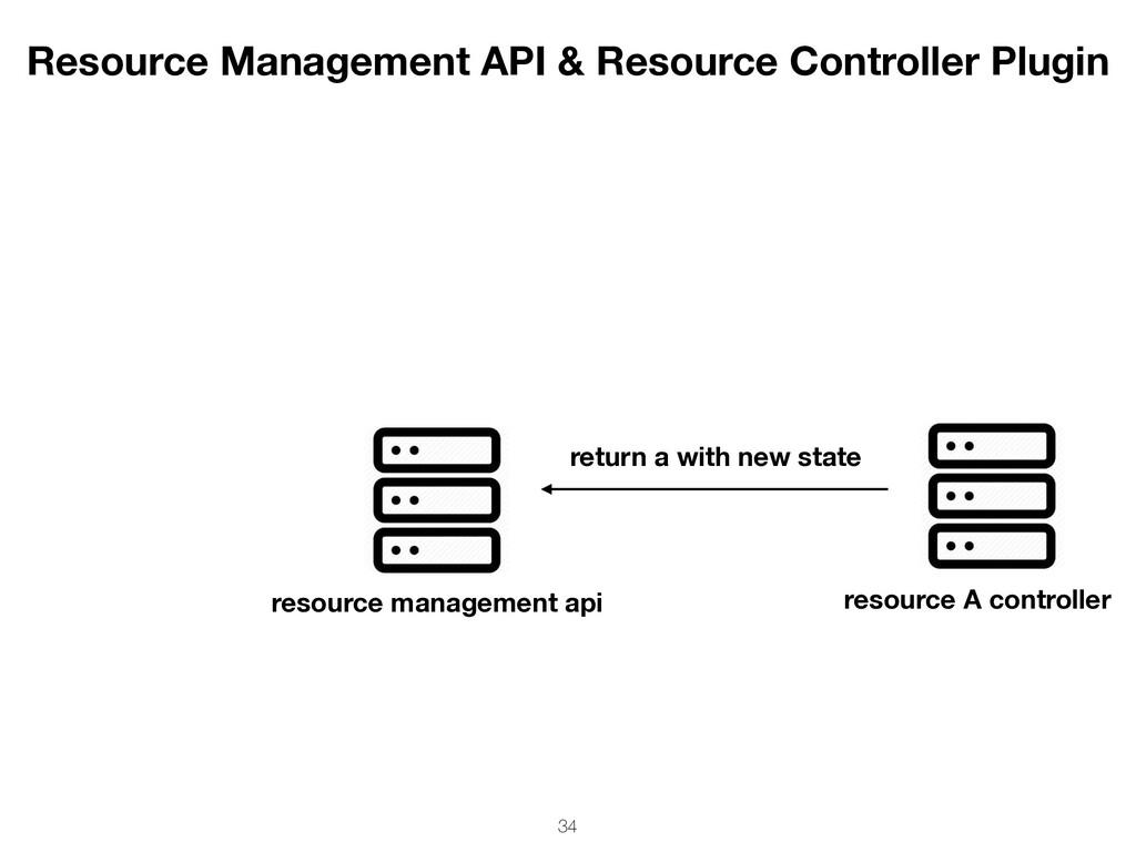 resource management api resource A controller r...