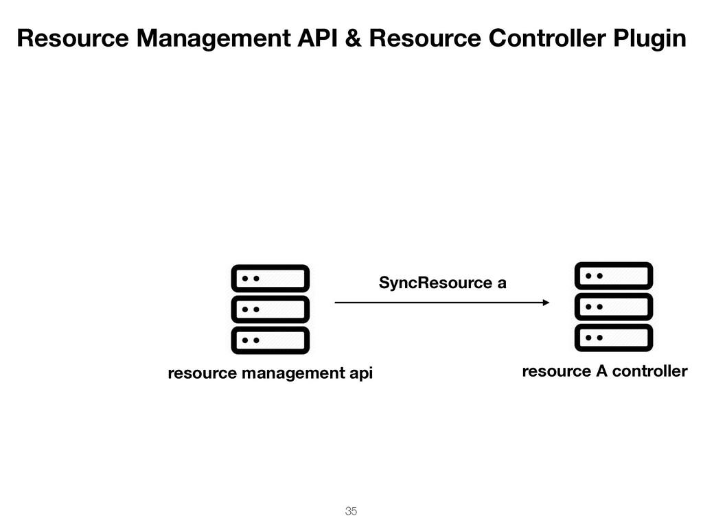 resource management api resource A controller S...