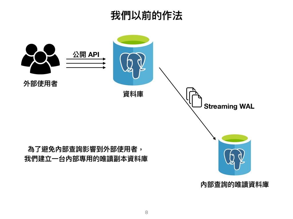 外部使⽤者 資料庫 公開 API 我們以前的作法 內部查詢的唯讀資料庫 Streaming W...