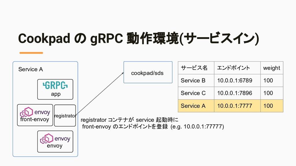 Cookpad の gRPC 動作環境(サービスイン) cookpad/sds registr...