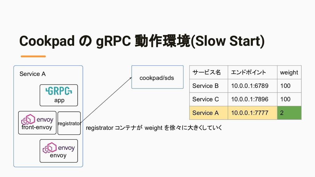 Cookpad の gRPC 動作環境(Slow Start) cookpad/sds app...