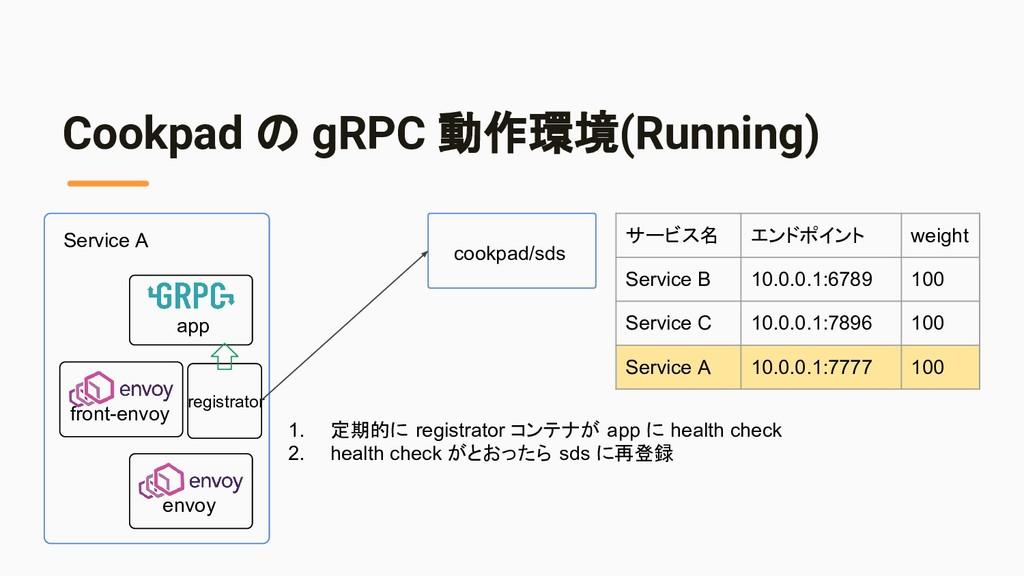 Cookpad の gRPC 動作環境(Running) cookpad/sds 1. 定期的...