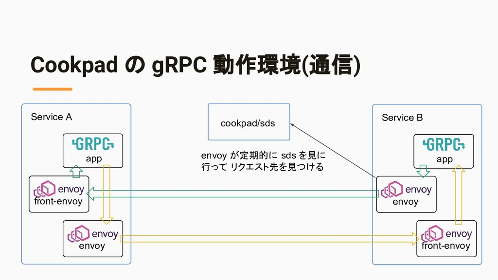 app Service A envoy front-envoy Cookpad の gRPC ...