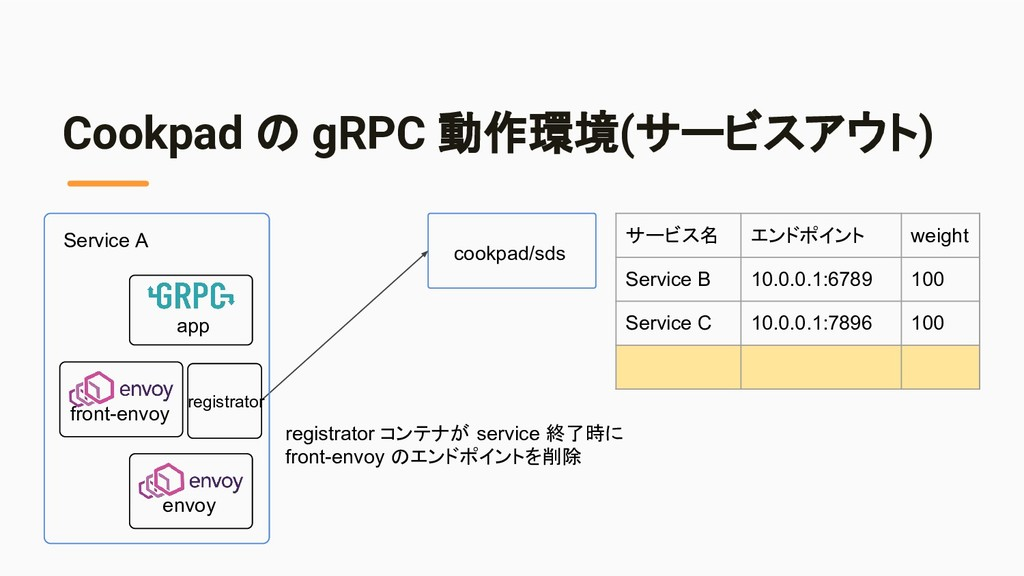 Cookpad の gRPC 動作環境(サービスアウト) cookpad/sds regist...