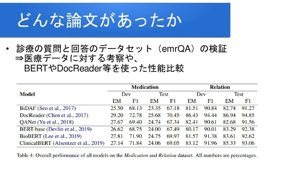 どんな論文があったか • 診療の質問と回答のデータセット(emrQA)の検証 ⇒医療データに対...