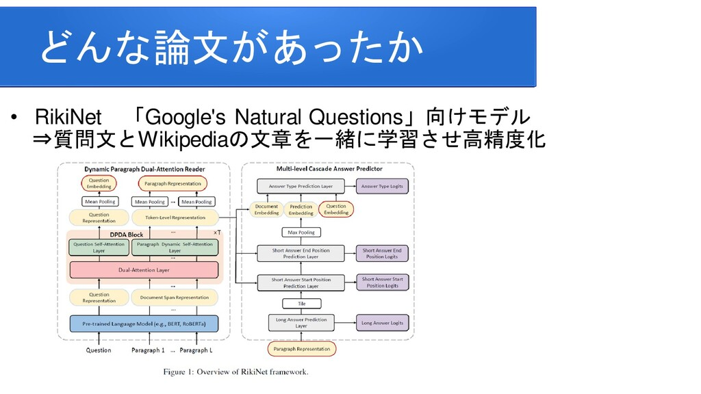 どんな論文があったか • RikiNet 「Google's Natural Question...