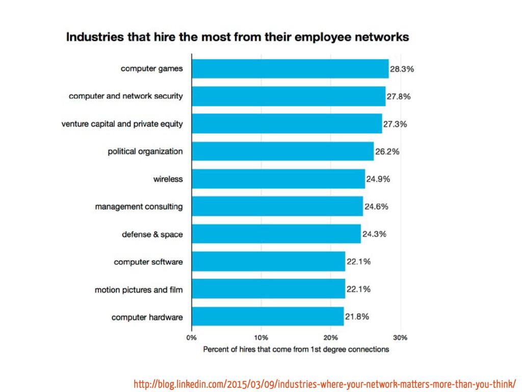 http://blog.linkedin.com/2015/03/09/industries-...