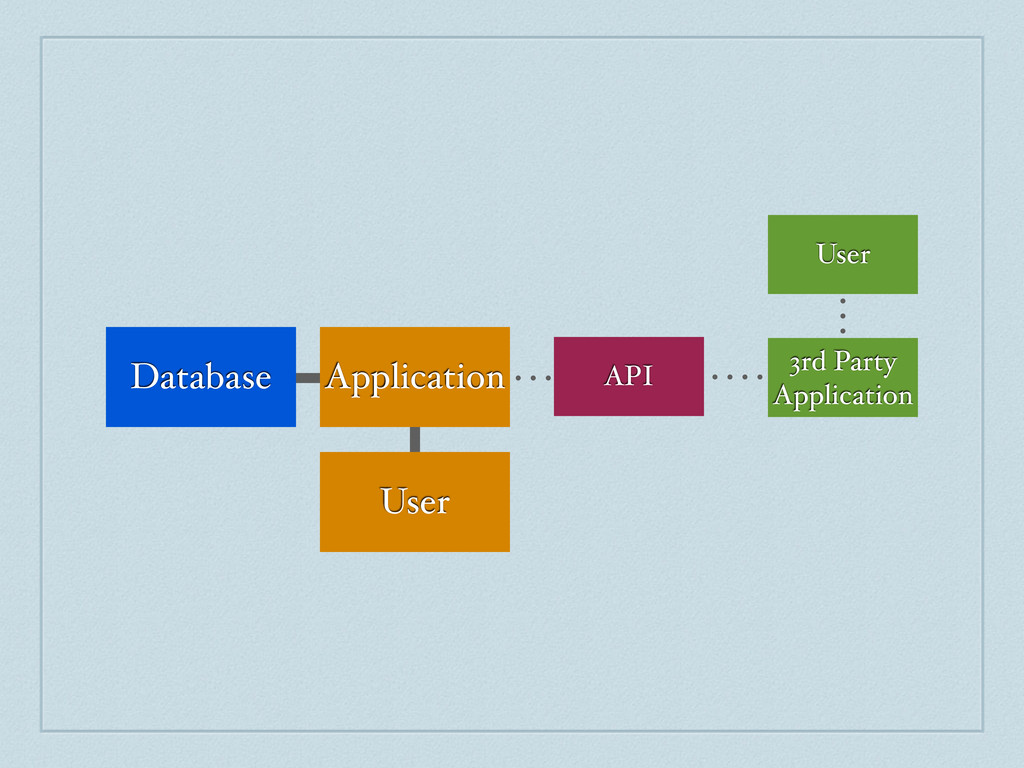 3rd Party Application User API Database Applica...