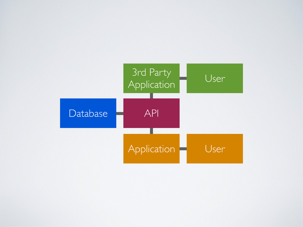 3rd Party Application User Application User Dat...