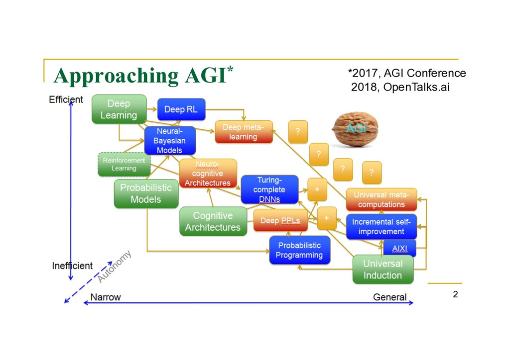 Approaching AGI* 2 *2017, AGI Conference 2018, ...