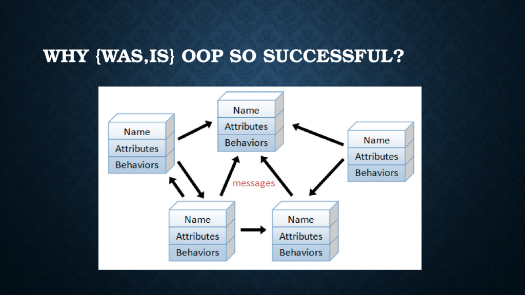 WHY {WAS,IS} OOP SO SUCCESSFUL?