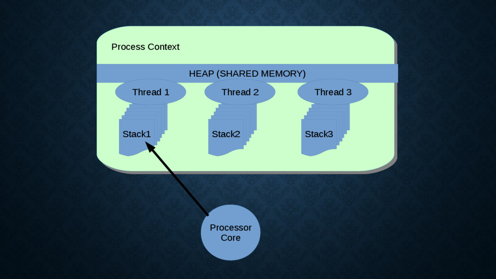 Process Context Process Context HEAP (SHARED ME...