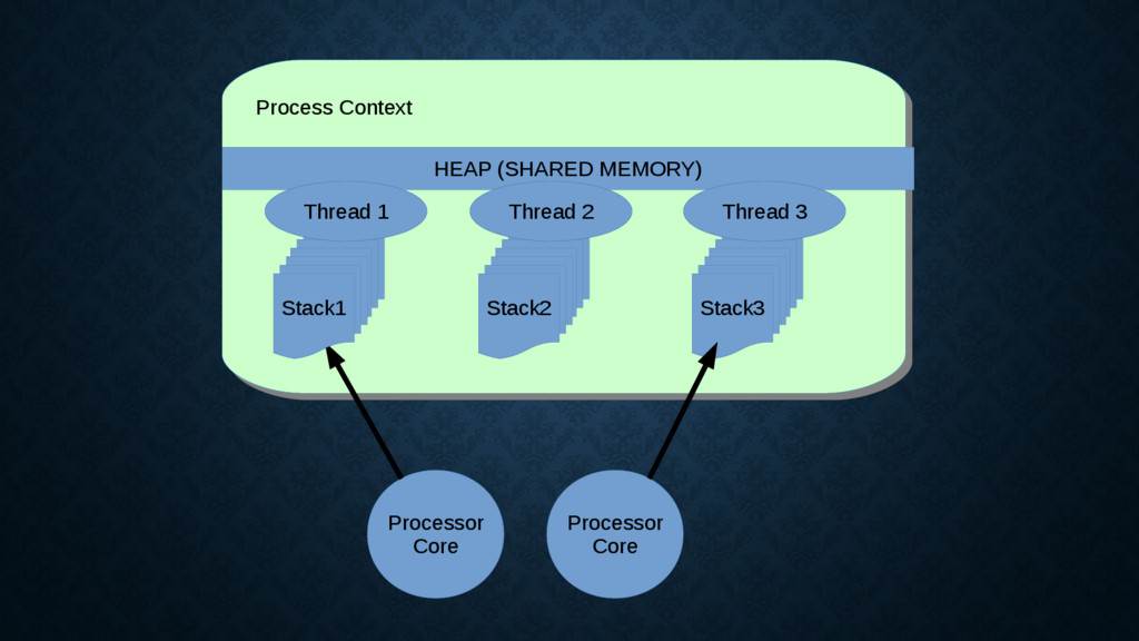 Process Context Process Context Processor Core ...