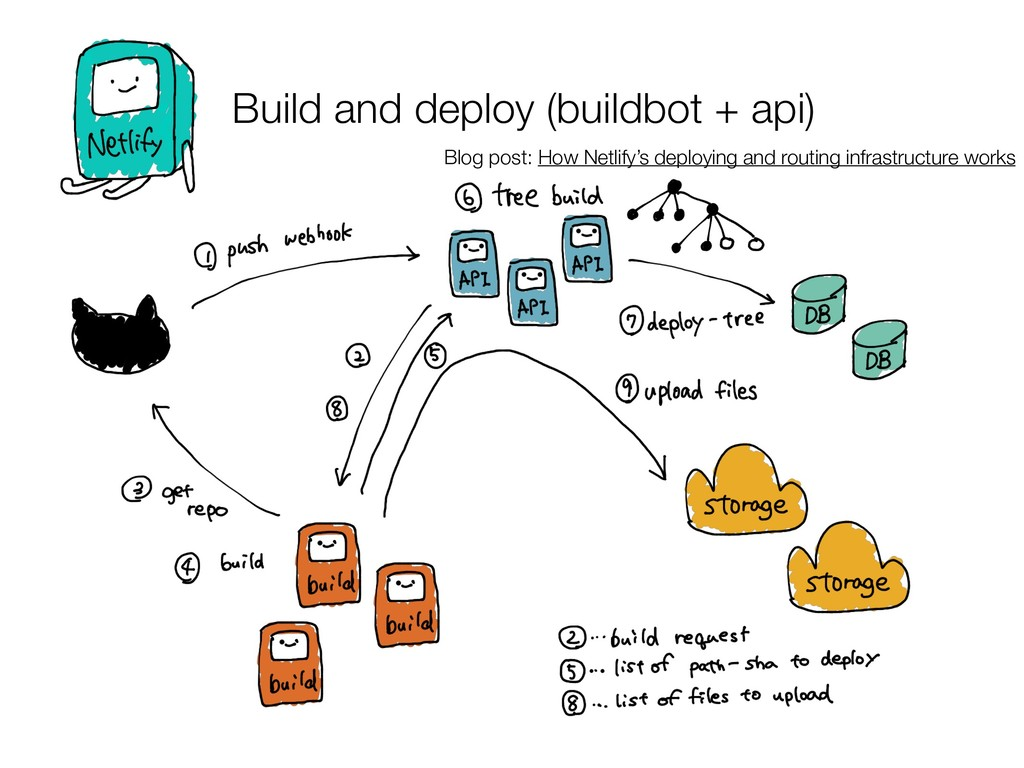 Build and deploy (buildbot + api) Blog post: Ho...