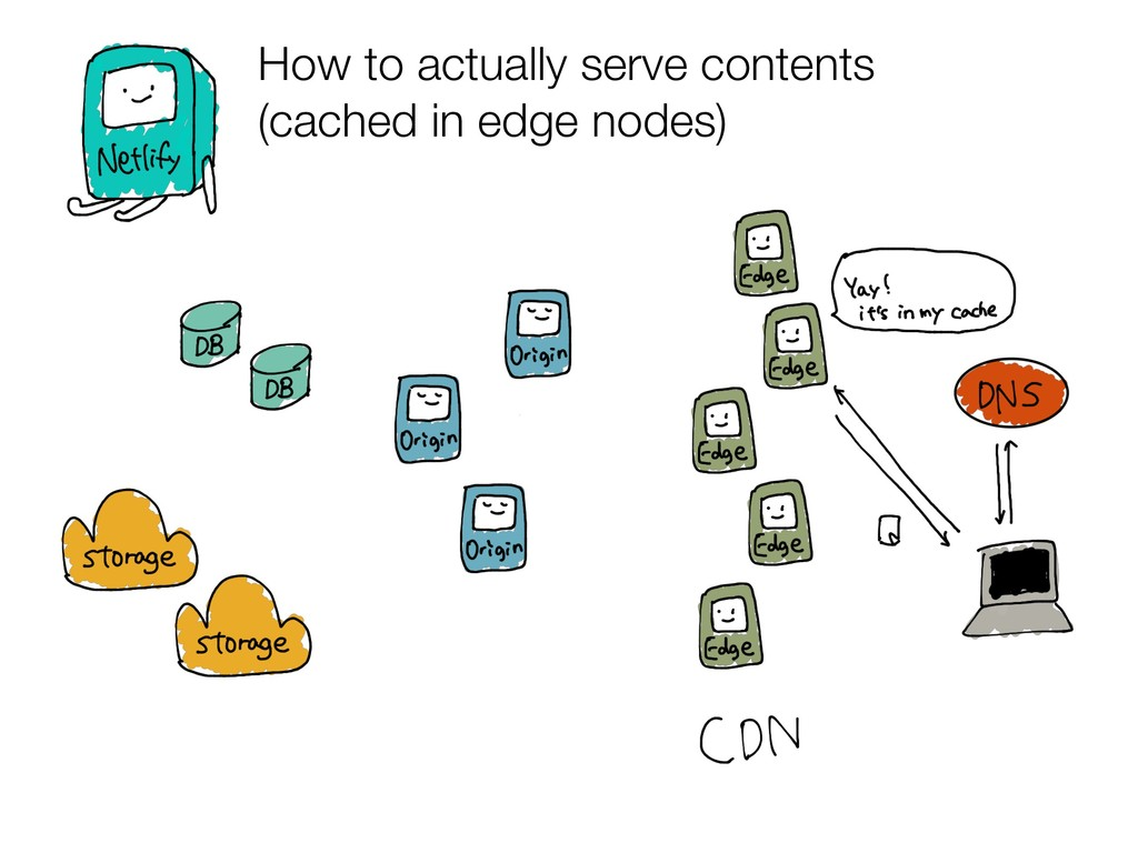 How to actually serve contents (cached in edge ...