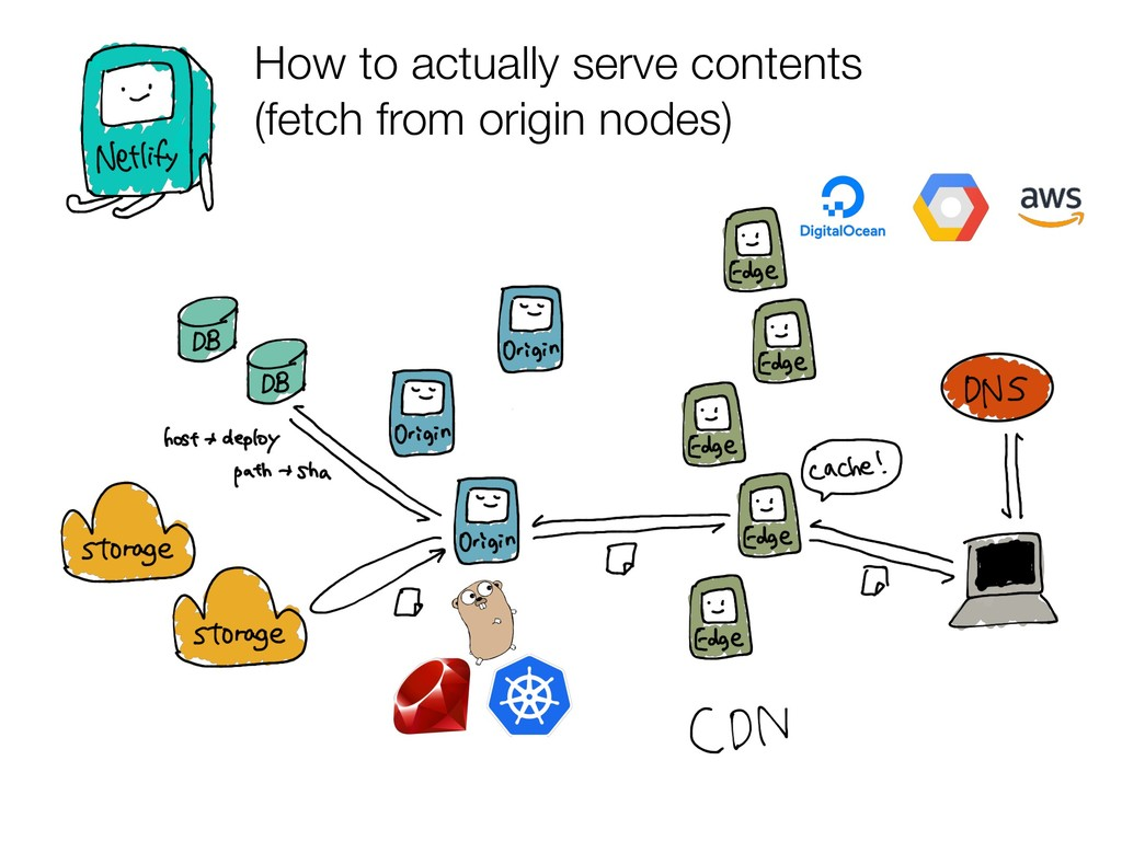 How to actually serve contents (fetch from orig...