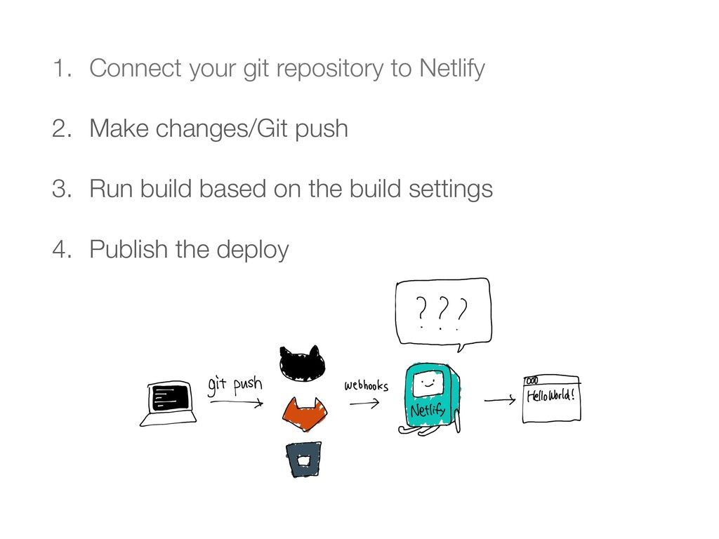 1. Connect your git repository to Netlify 2. Ma...