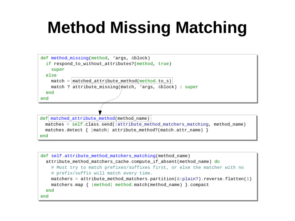 Method Missing Matching def method_missing(meth...
