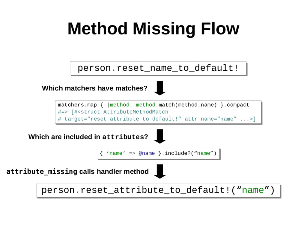 Method Missing Flow person.reset_name_to_defaul...