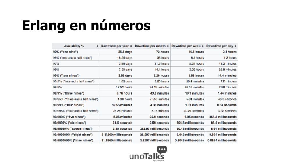 Erlang en números