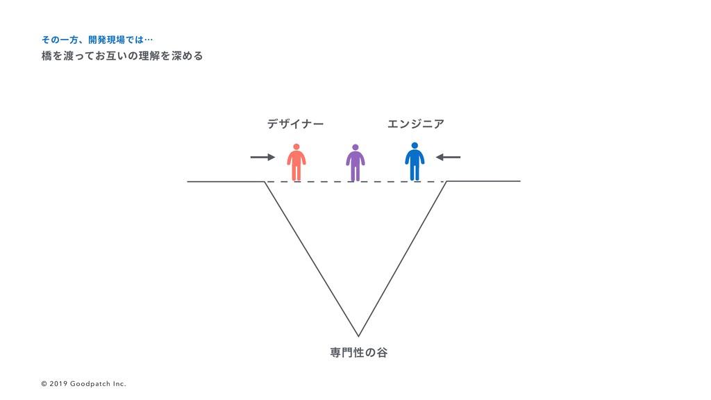 σβΠφʔ ΤϯδχΞ ઐੑͷ୩ 橋を渡ってお互いの理解を深める その⼀⽅、開発現場では… ...