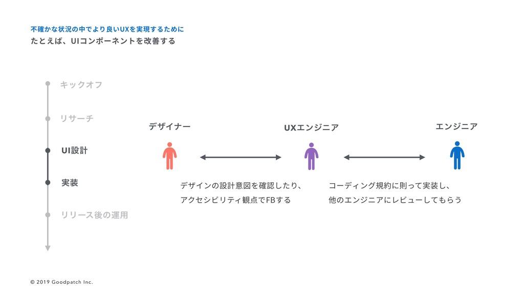 ϦϦʔεޙͷӡ༻ Ϧαʔν σβΠφʔ UXΤϯδχΞ ΤϯδχΞ デザインの設計意図を確認し...