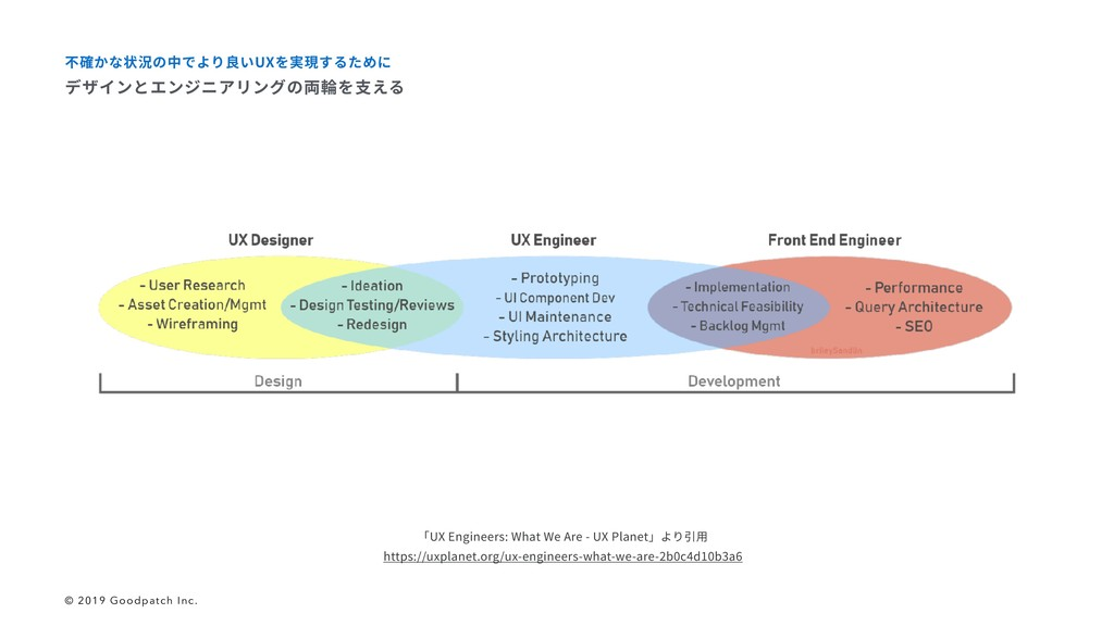 「UX Engineers: What We Are - UX Planet」より引⽤ htt...