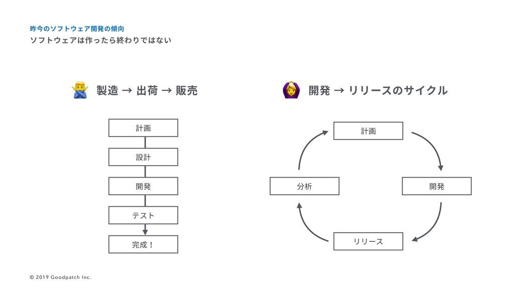 製造 → 出荷 → 販売 開発 → リリースのサイクル 設計 開発 テスト 完成! 計画 計画...