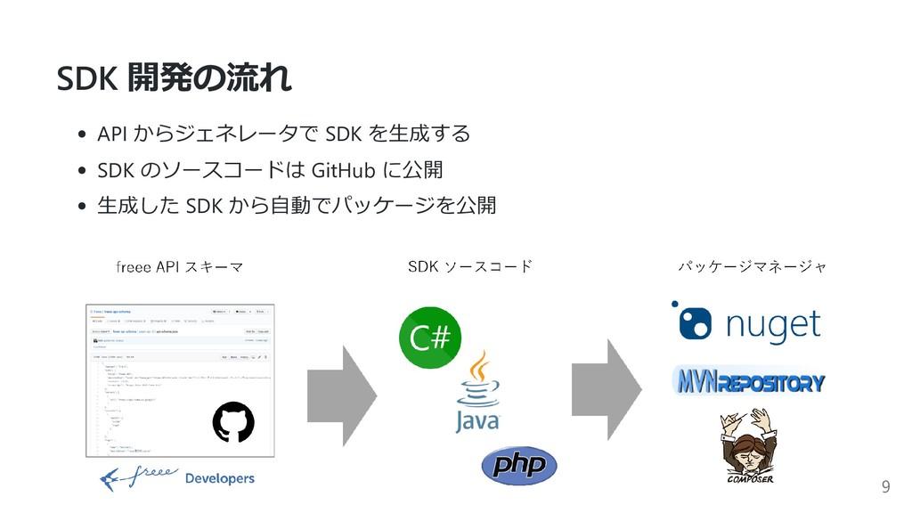 SDK 開発の流れ API からジェネレータで SDK を⽣成する SDK のソースコードは ...