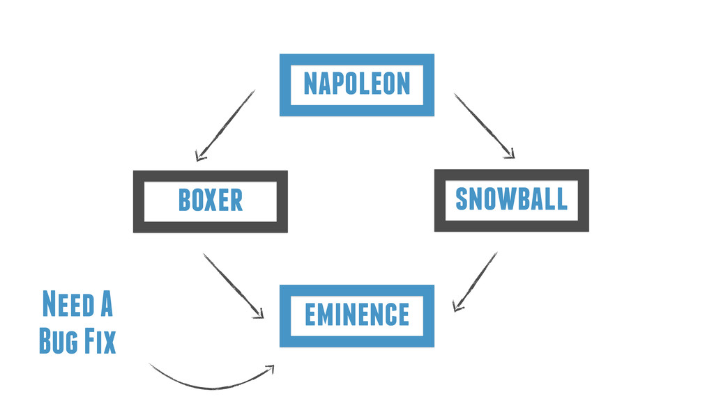 eminence boxer napoleon snowball Need A Bug Fix