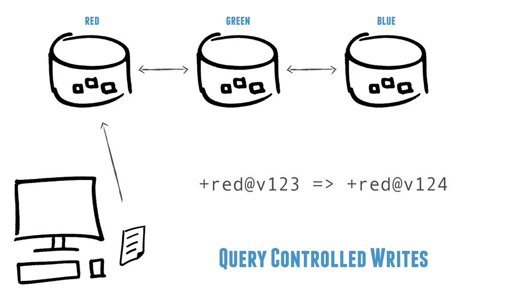 Query Controlled Writes red green blue +red@v12...