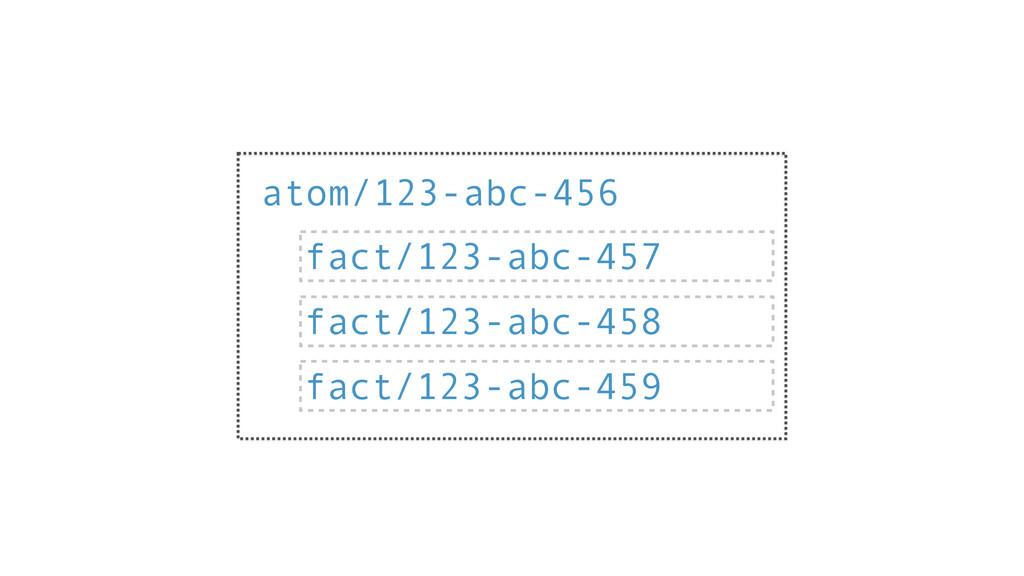 atom/123-abc-456 fact/123-abc-457 fact/123-abc-...