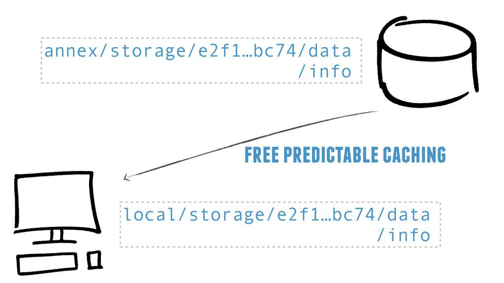 annex/storage/e2f1…bc74/data /info local/storag...