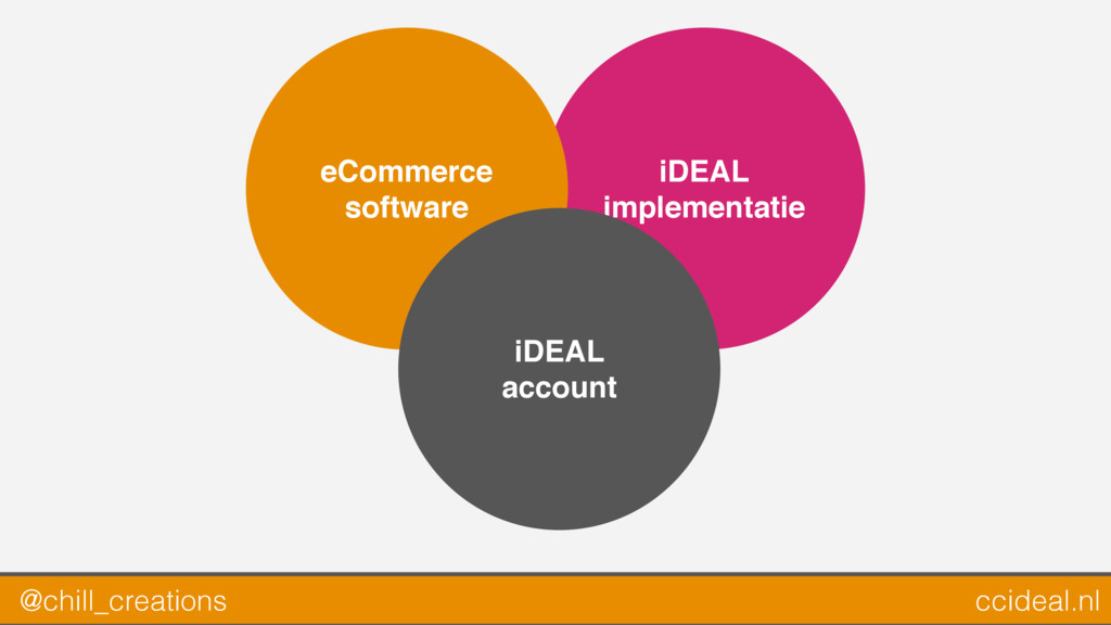 iDEAL implementatie eCommerce software iDEAL ac...