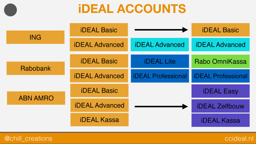 iDEAL ACCOUNTS ABN AMRO Rabobank iDEAL Advanced...