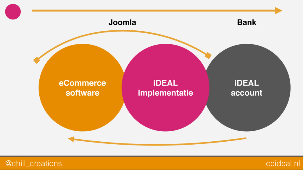 eCommerce software iDEAL account iDEAL implemen...