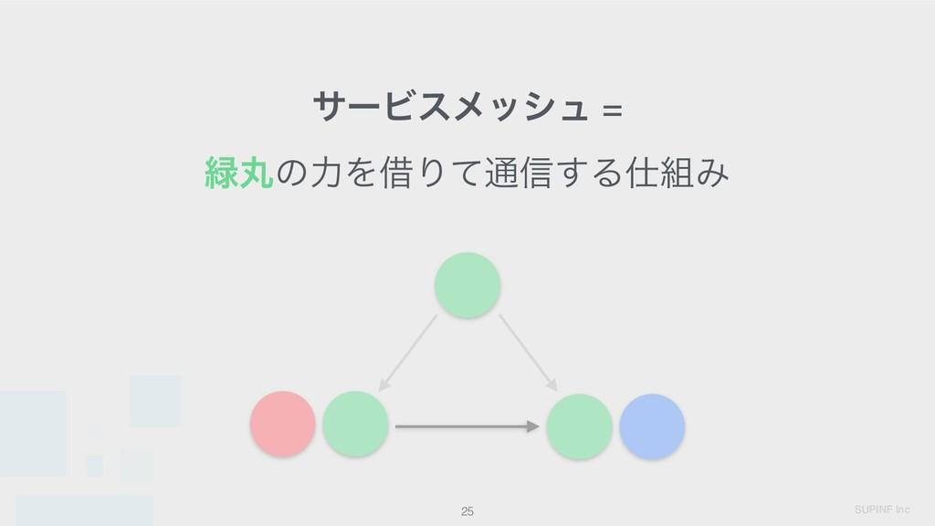 SUPINF Inc 25 αʔϏεϝογϡ = ؙͷྗΛआΓͯ௨৴͢ΔΈ
