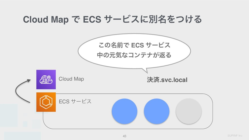 SUPINF Inc Cloud Map Ͱ ECS αʔϏεʹผ໊Λ͚ͭΔ 43 ECS α...