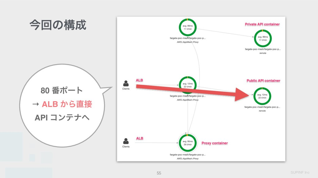 SUPINF Inc ࠓճͷߏ 55 80 ൪ϙʔτ → ALB ͔Β API ίϯςφ