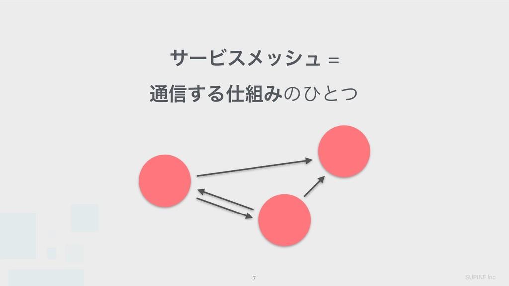 SUPINF Inc 7 αʔϏεϝογϡ = ௨৴͢ΔΈͷͻͱͭ